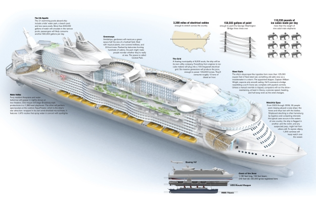 Cross section of the Oasis Cruise ship