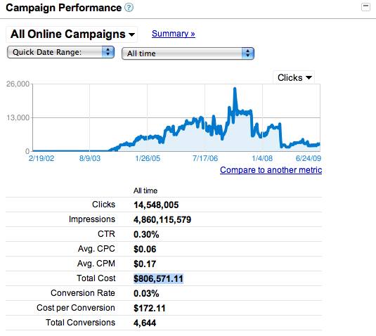 All time Adwords spending